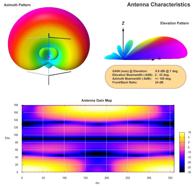 Cardioiod Antenna