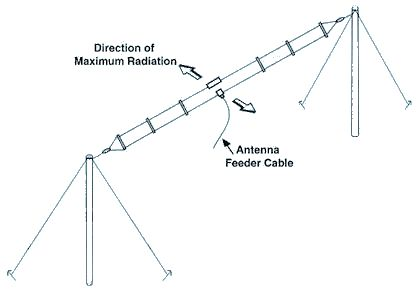 160m Folded Dipole Antenna