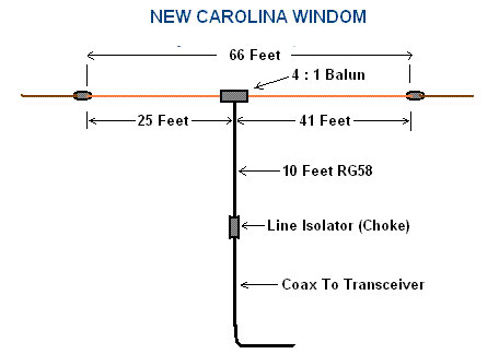 New Carolina Windom (10-40m)