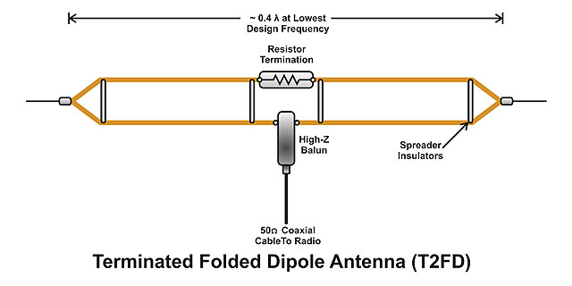Antennas 4 0, HamSphere 4 0 Shop